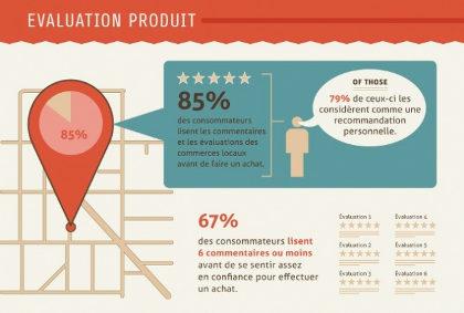 evaluation-produits