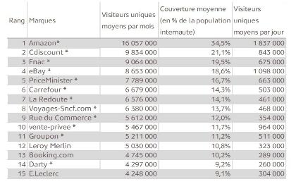 top 15 sites ecommerce