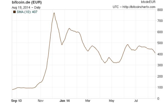 bitcoin fluctuations -- bitcoincharts com-featured