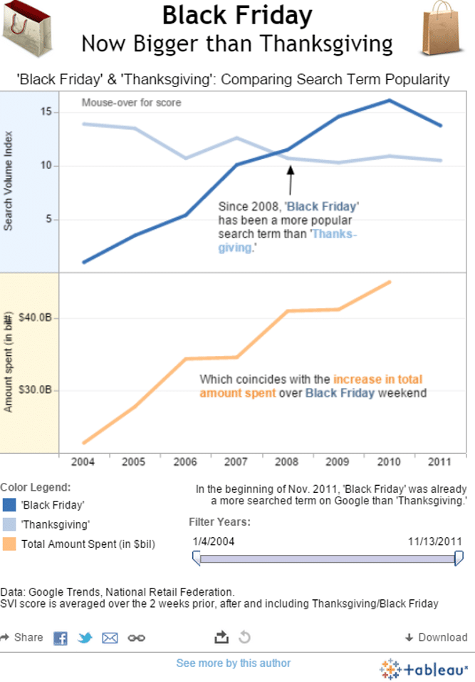 Black Friday bigger than Thanksgiving Tableau blog