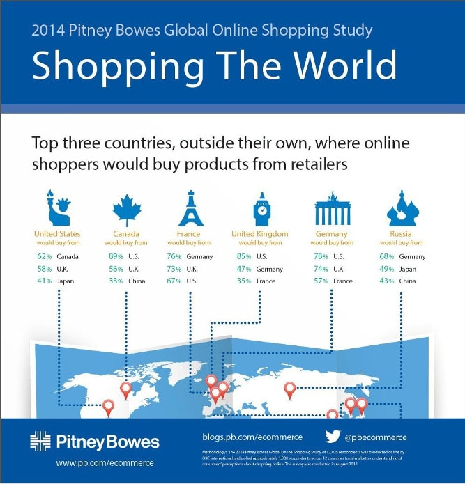 Pitney Bowes small infographic blog