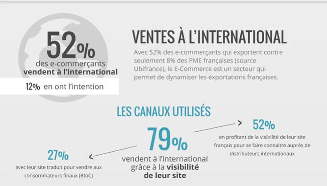 Infographie_Oxatis_Exportation