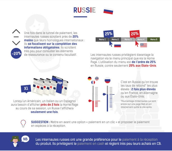 Infographie Ecommerce Russie