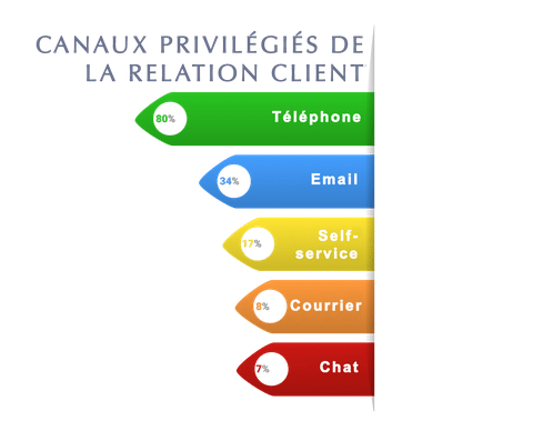 canaux relation clients