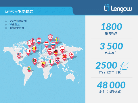 Lengow's going global. Are you ready to do the same?