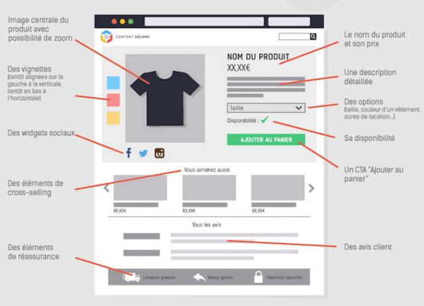 Infographie e commerce décryptage d une page produit Digital Business News