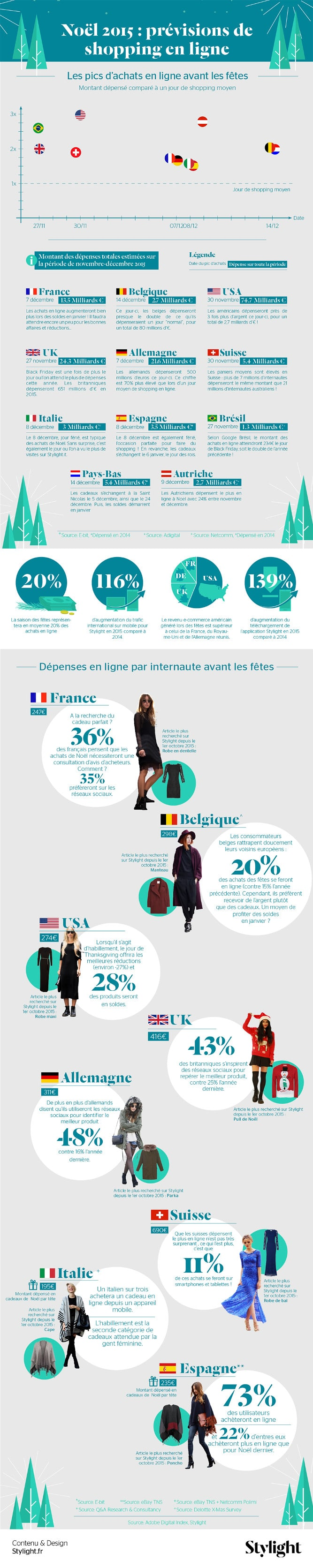 infographie_stylight