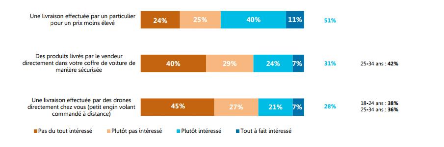 sondage_CSA