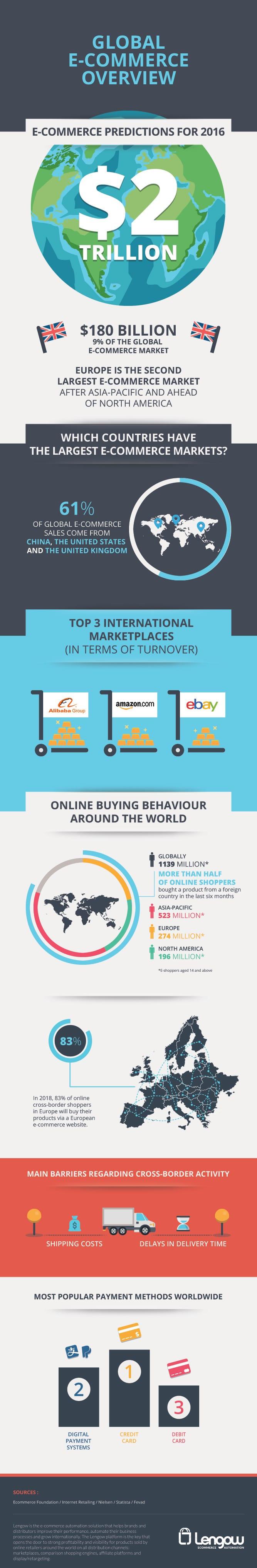 infographie_ecommerce_monde_2016_UK
