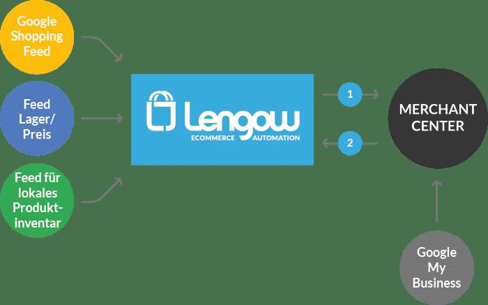 lengow-googleLIA-2-DE