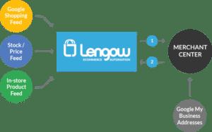 lengow-googleLIA-2-EN