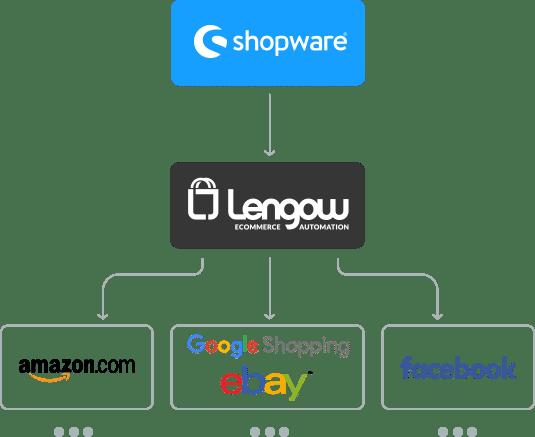 Shopware_Blog2