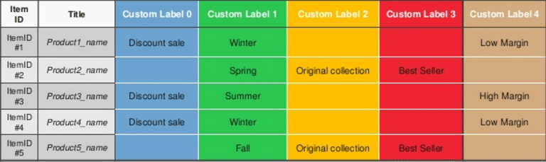 ab-custom-labels