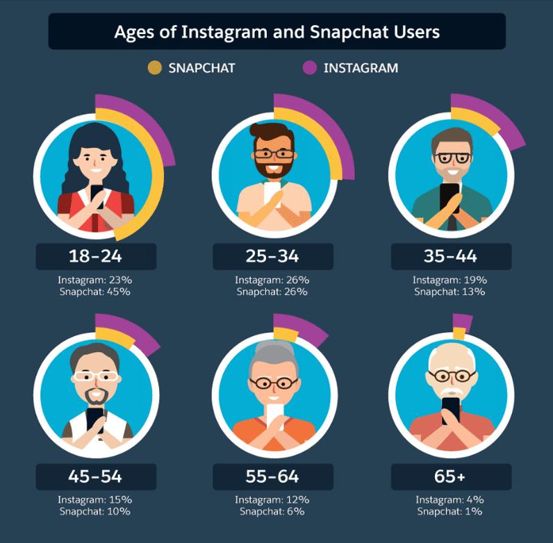 snapchat-insta-stats