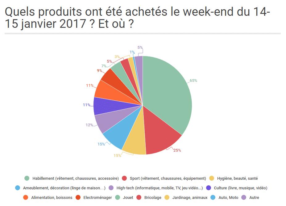 soldes_hiver_2017_produits_achetes