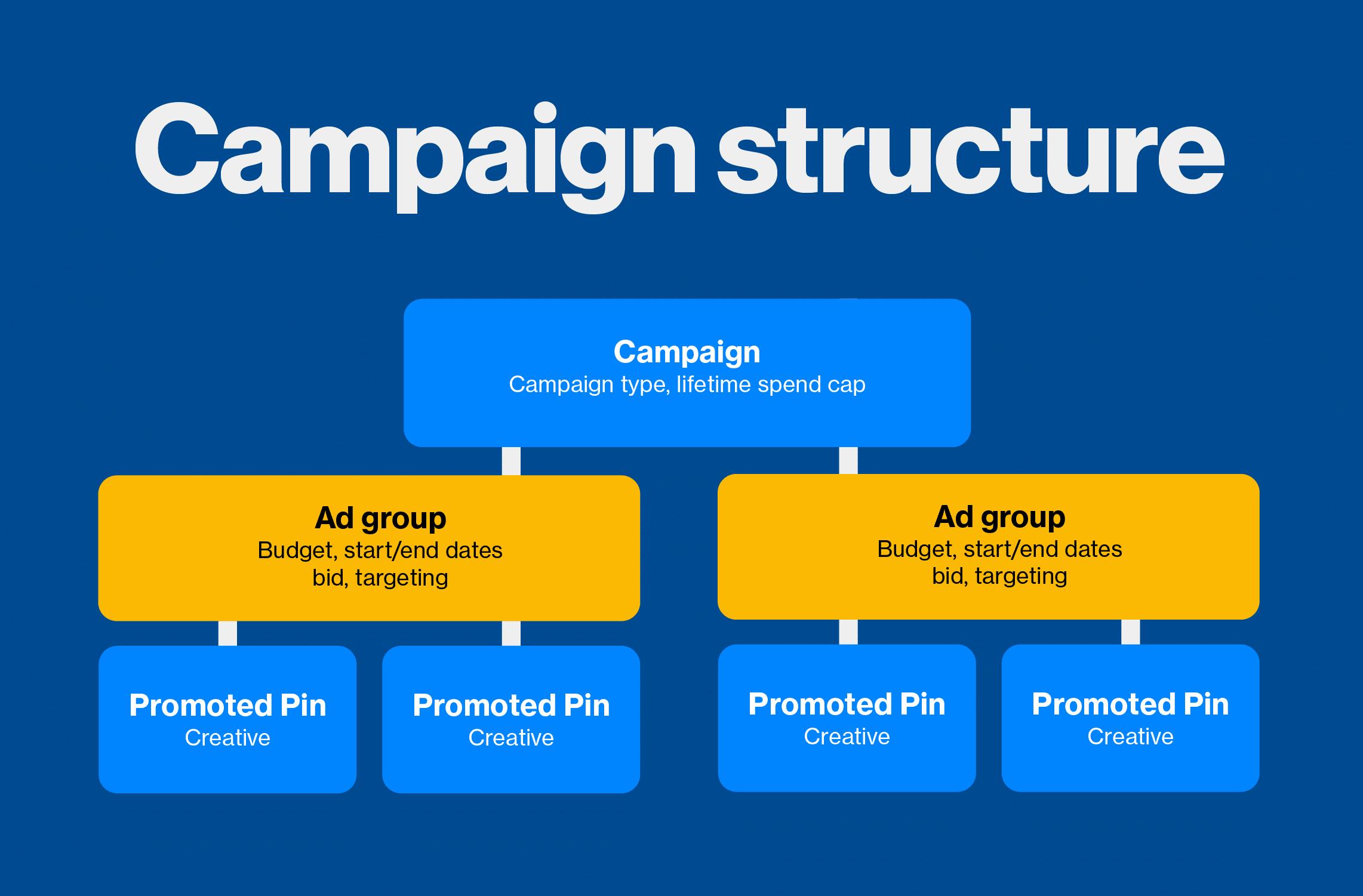 ad-groups-pinterest