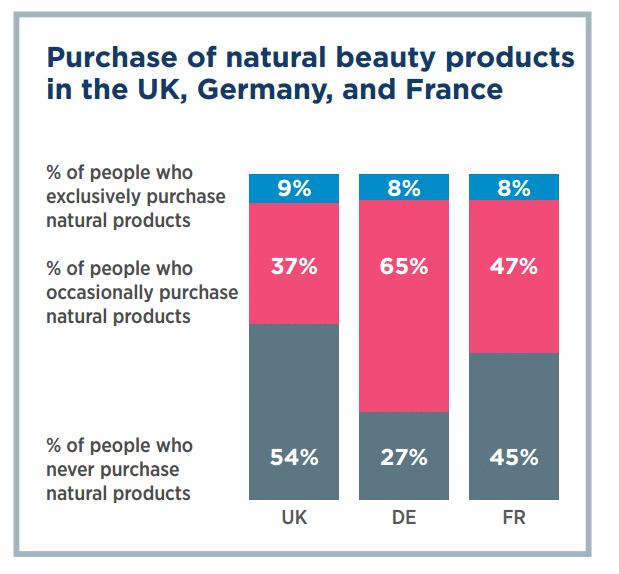 natural beauty sales