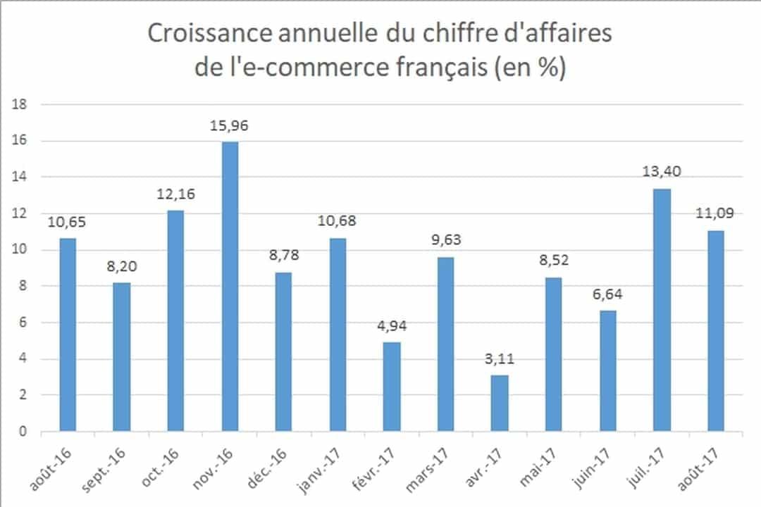 chiffredaffaire_ecommerce_france_journaldunet