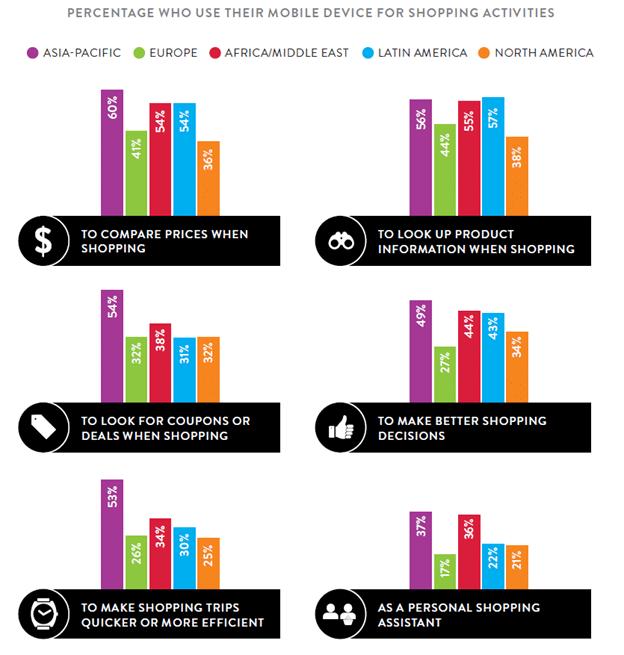 """Rapport Nielsen """"Mobiles & Achats, Services bancaires et Paiement"""""""