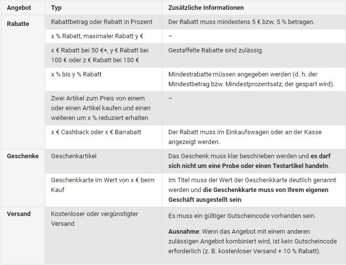 Rabatte_GoogleMerchantPromotions