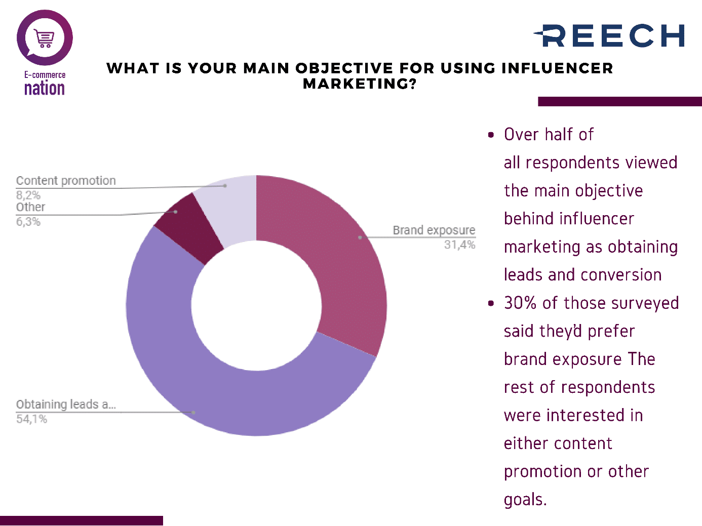 objectives for influener marketing