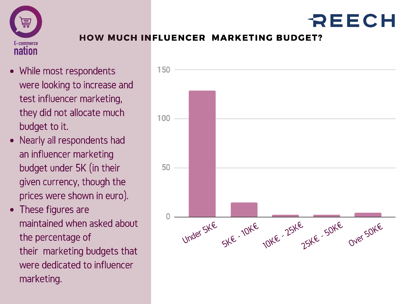 reech influencer marketing budget