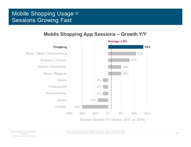 mobile_shopping_usage