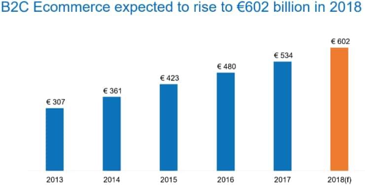 ecommerce_europe_2018_prévisions