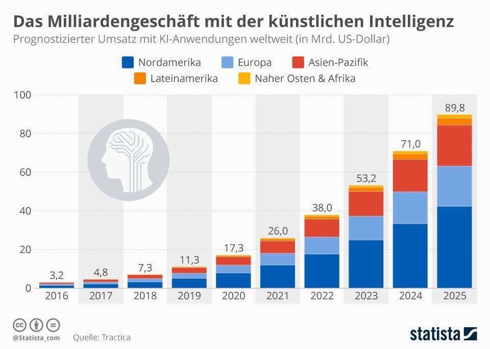 infografik_14245_prognostizierter_umsatz_mit_ki_anwendungen_weltweit_n