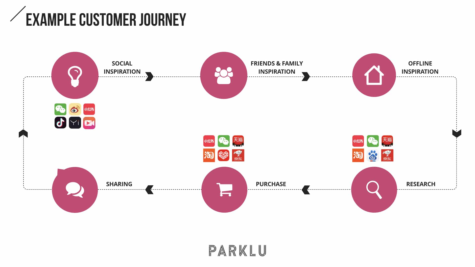 Chinese-Customer-Journey