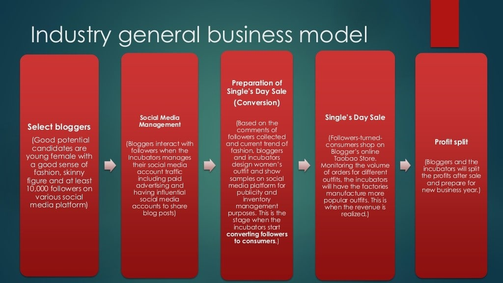influencer industry general business model