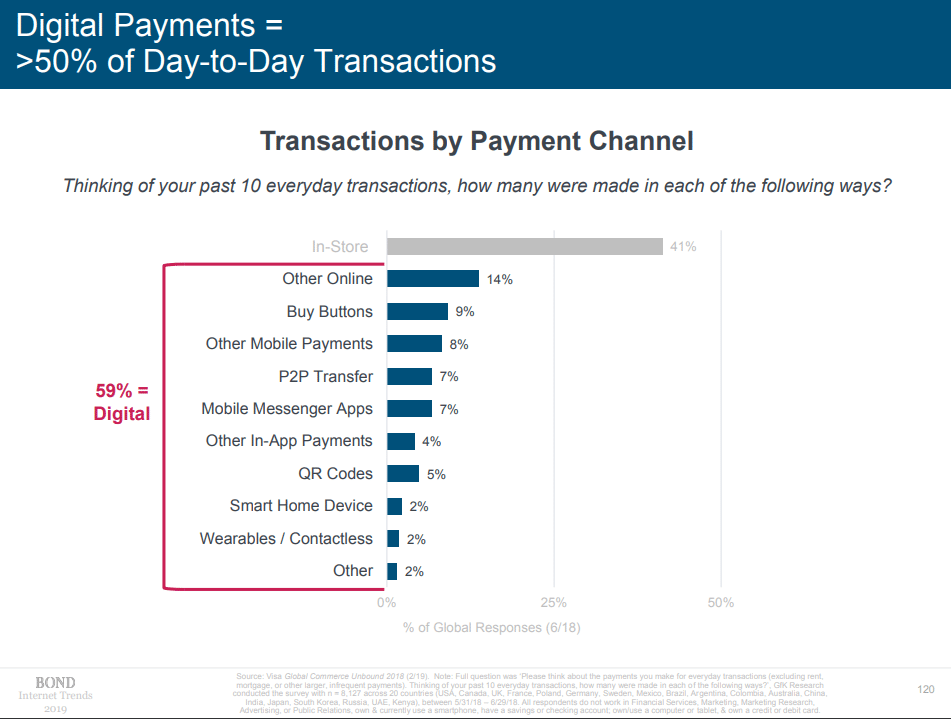 Transactions by Payment Channel