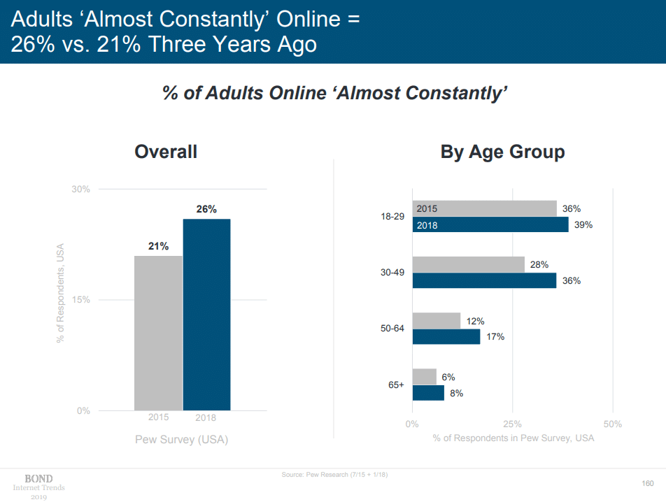 US Adults Almost Constantly Online