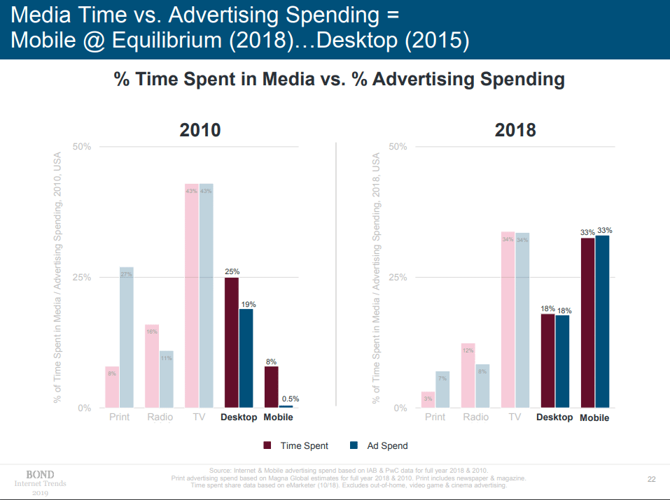 Media Time vs Ad Spend