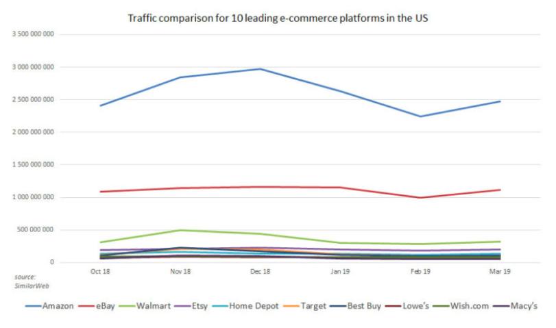 US retailer website traffic