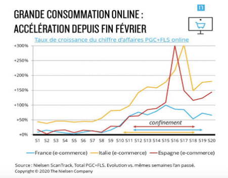 Grafik Nielsen FMCG