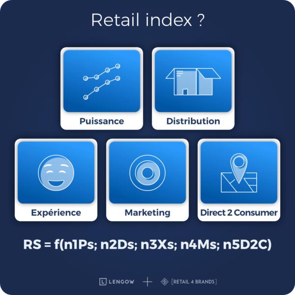 1 - Retail Index